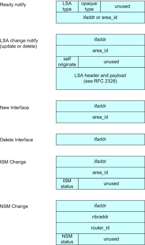 OSPF API Documentation — FRR latest documentation